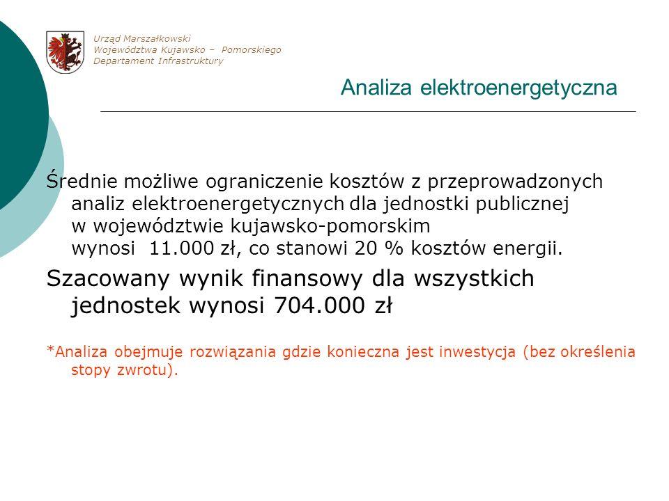 Analiza elektroenergetyczna Średnie możliwe ograniczenie kosztów z przeprowadzonych analiz elektroenergetycznych dla jednostki publicznej w województw