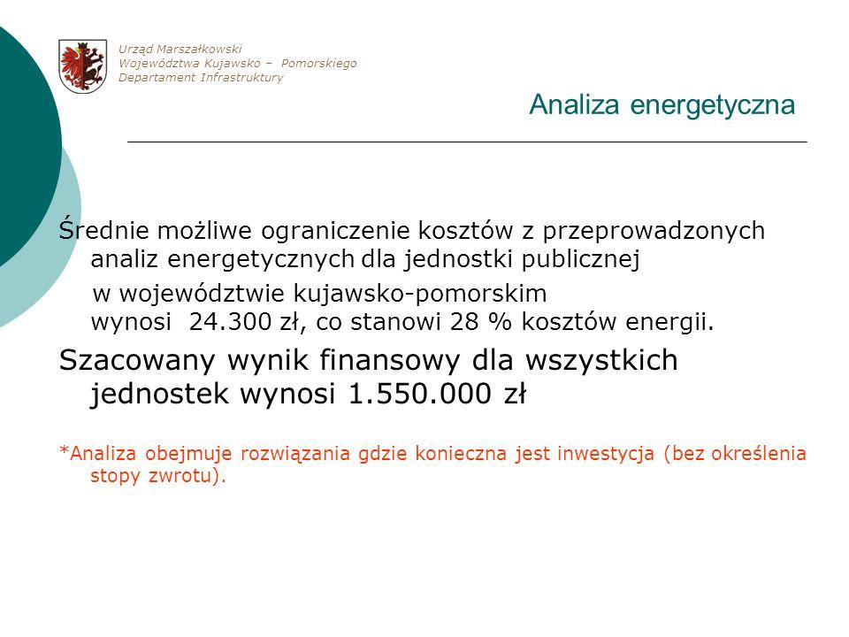 Analiza energetyczna Średnie możliwe ograniczenie kosztów z przeprowadzonych analiz energetycznych dla jednostki publicznej w województwie kujawsko-po