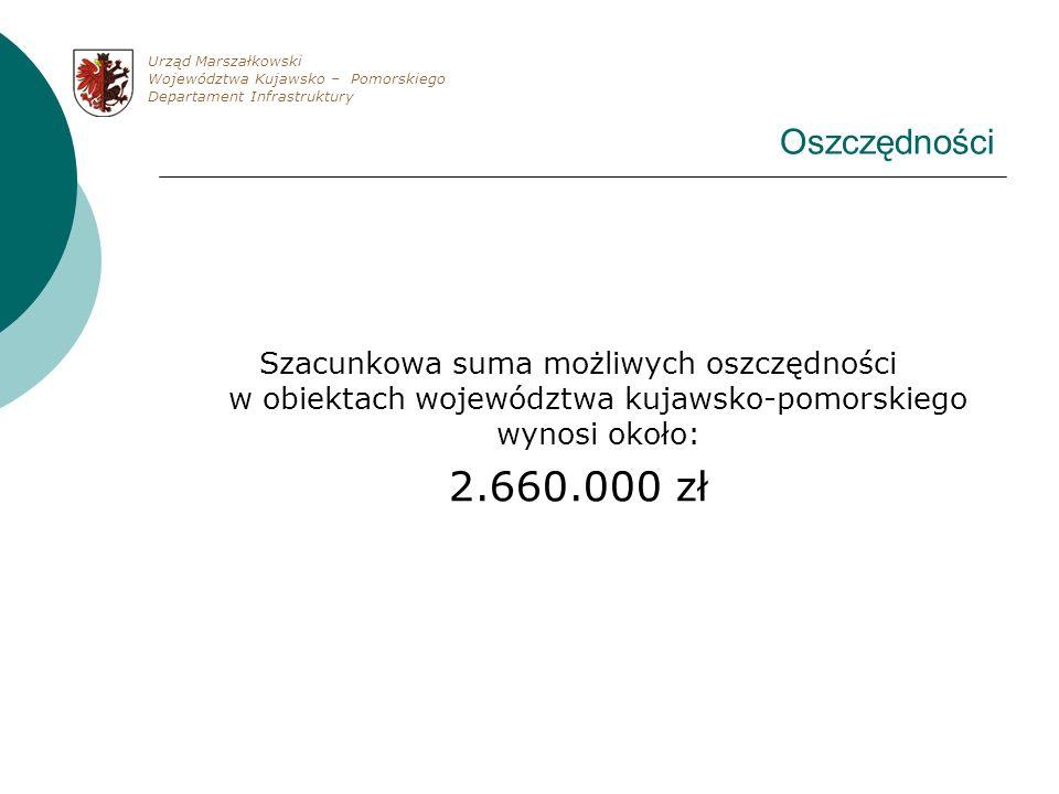 Oszczędności Szacunkowa suma możliwych oszczędności w obiektach województwa kujawsko-pomorskiego wynosi około: 2.660.000 zł Urząd Marszałkowski Wojewó