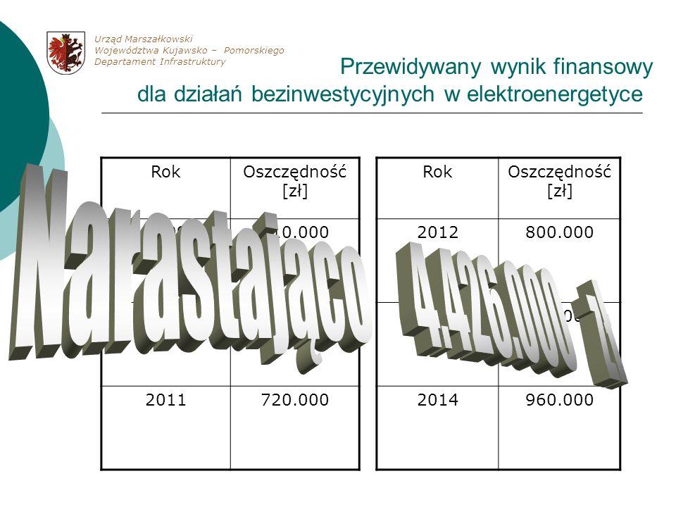 Przewidywany wynik finansowy dla działań bezinwestycyjnych w elektroenergetyce RokOszczędność [zł] 2009410.000 2010656.000 2011720.000 RokOszczędność