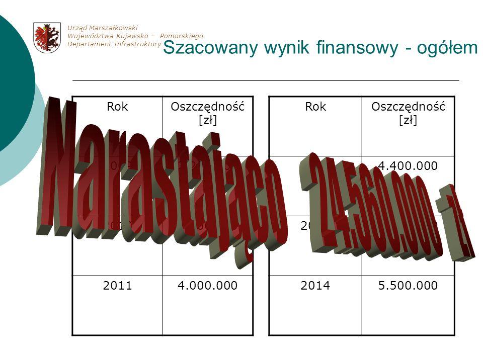 Szacowany wynik finansowy - ogółem RokOszczędność [zł] 20092.260.000 20103.400.000 20114.000.000 RokOszczędność [zł] 20124.400.000 20135.000.000 20145