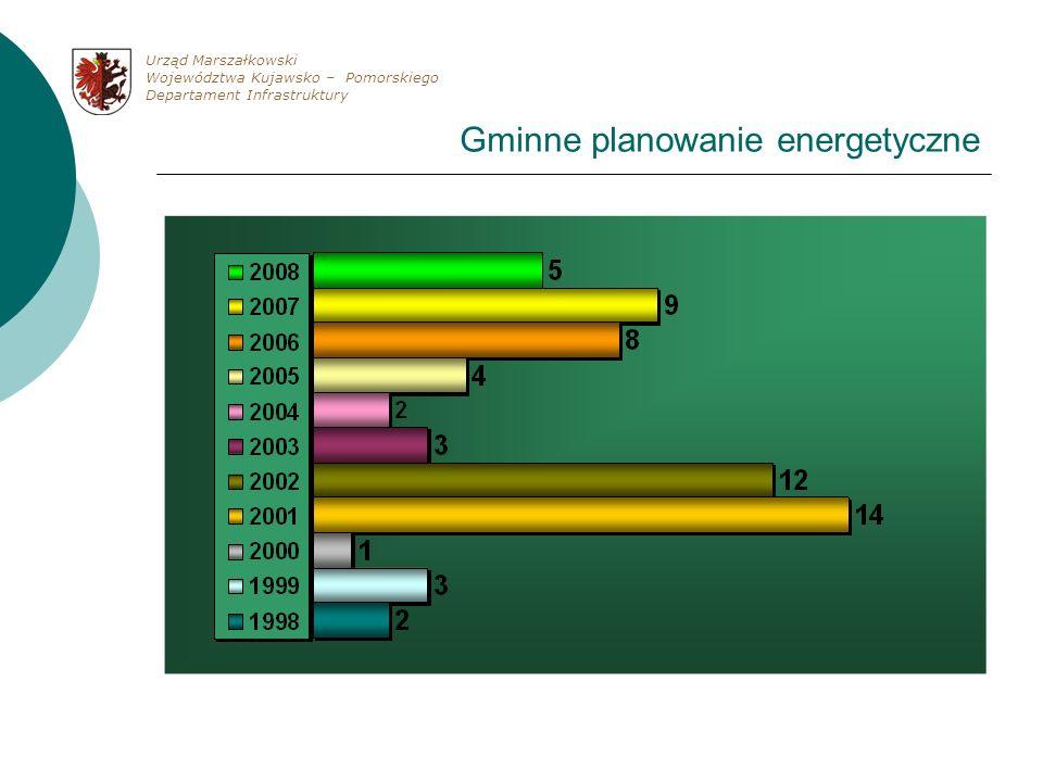 Gminne planowanie energetyczne Urząd Marszałkowski Województwa Kujawsko – Pomorskiego Departament Infrastruktury