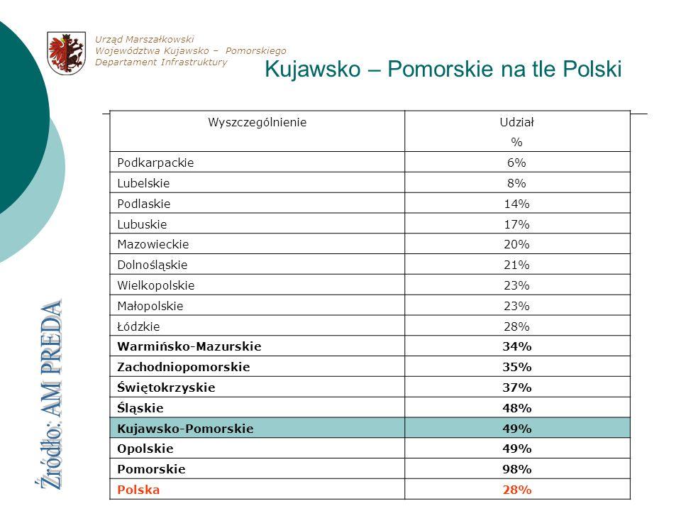 Kujawsko – Pomorskie na tle Polski WyszczególnienieUdział % Podkarpackie6% Lubelskie8% Podlaskie14% Lubuskie17% Mazowieckie20% Dolnośląskie21% Wielkop