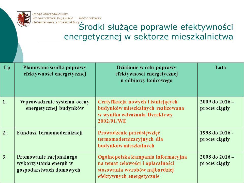 LpPlanowane środki poprawy efektywności energetycznej Działanie w celu poprawy efektywności energetycznej u odbiorcy końcowego Lata 1.Wprowadzenie sys