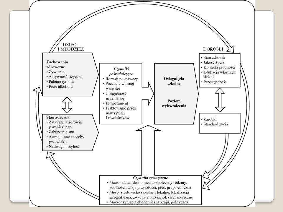 Zasada aktywności Zasada motywowania Zasada oddziaływania zespołowego Zasada wyboru treści w wychowaniu zdrowotnym i popularyzacji wiedzy o zdrowiu oraz dostosowania jej do wieku odbiorcy Zasada stosowane w edukacji zdrowotnej