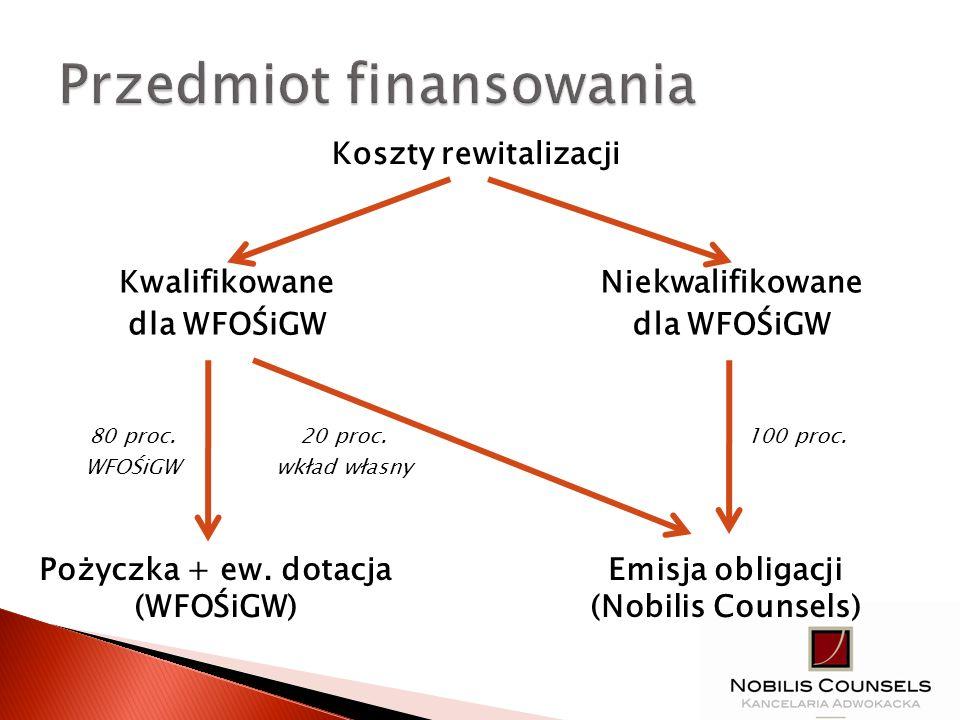 Kwalifikowane dla WFOŚiGW Emisja obligacji (Nobilis Counsels) Koszty rewitalizacji Niekwalifikowane dla WFOŚiGW Pożyczka + ew. dotacja (WFOŚiGW) 20 pr