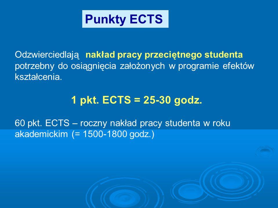 Punkty ECTS Odzwierciedlają nakład pracy przeciętnego studenta potrzebny do osiągnięcia założonych w programie efektów kształcenia. 1 pkt. ECTS = 25-3