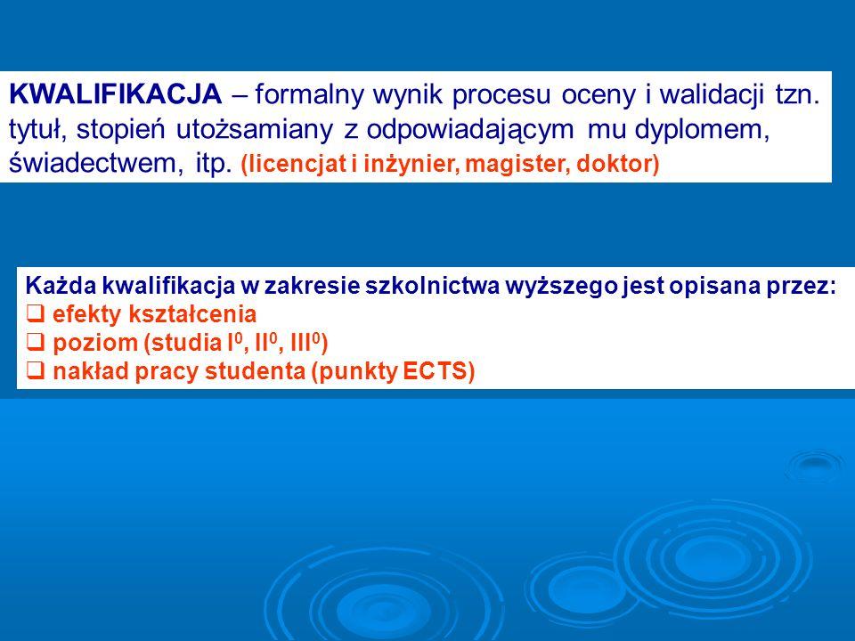 Przedmioty do wyboru na studiach licencjackich (30% punktów ECTS) Grupa III.