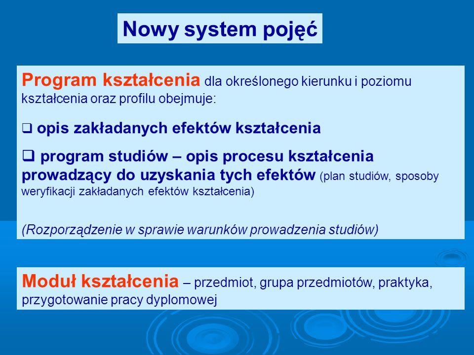 Nowy system pojęć Program kształcenia dla określonego kierunku i poziomu kształcenia oraz profilu obejmuje: opis zakładanych efektów kształcenia progr