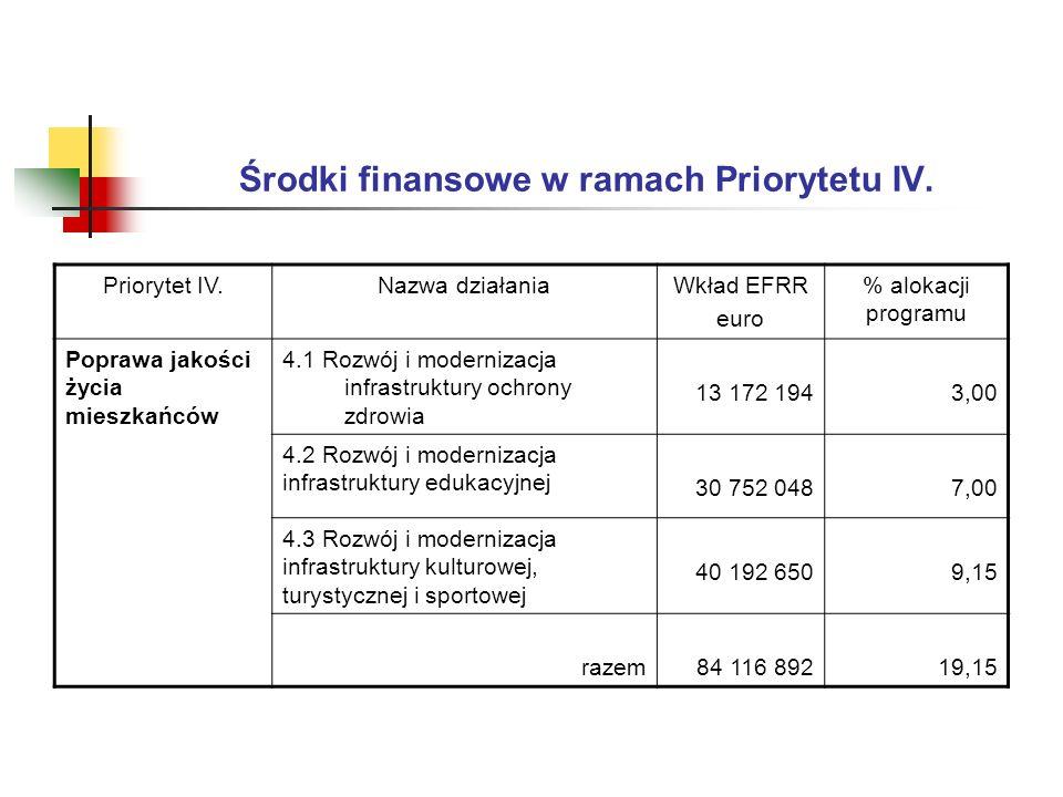 Środki finansowe w ramach Priorytetu IV.