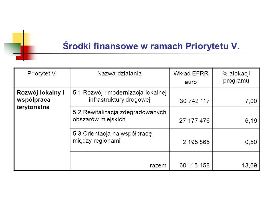 Środki finansowe w ramach Priorytetu V.
