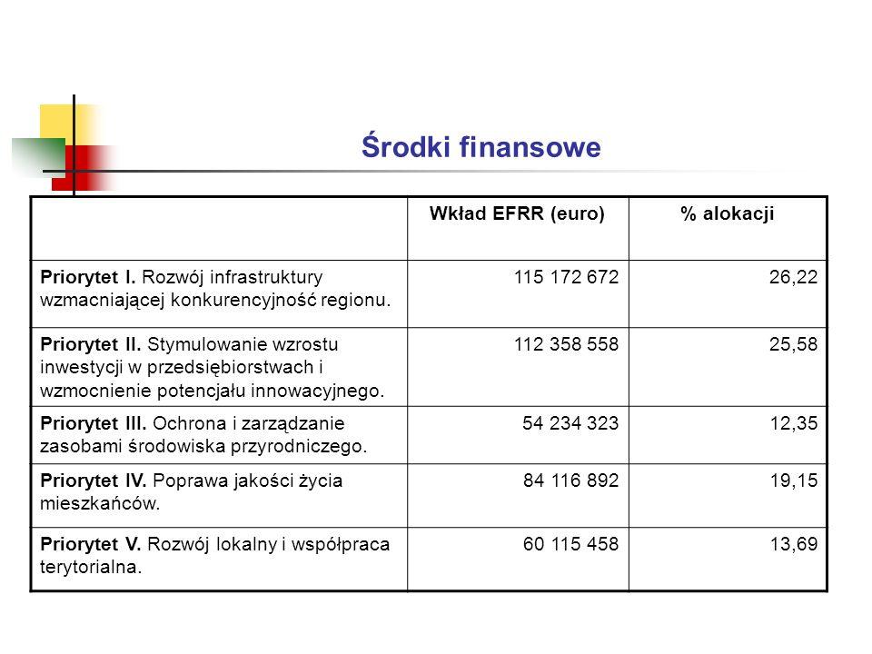Środki finansowe Wkład EFRR (euro)% alokacji Priorytet I.