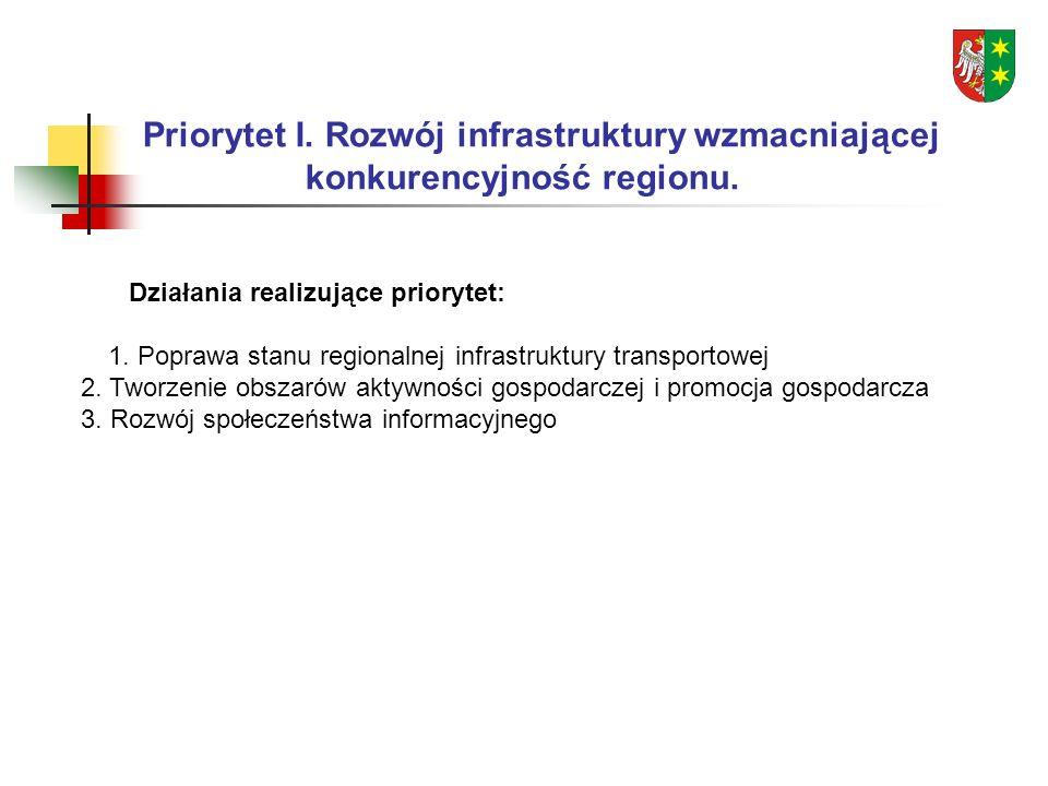 Działania realizujące priorytet: 1.Poprawa stanu regionalnej infrastruktury transportowej 2.