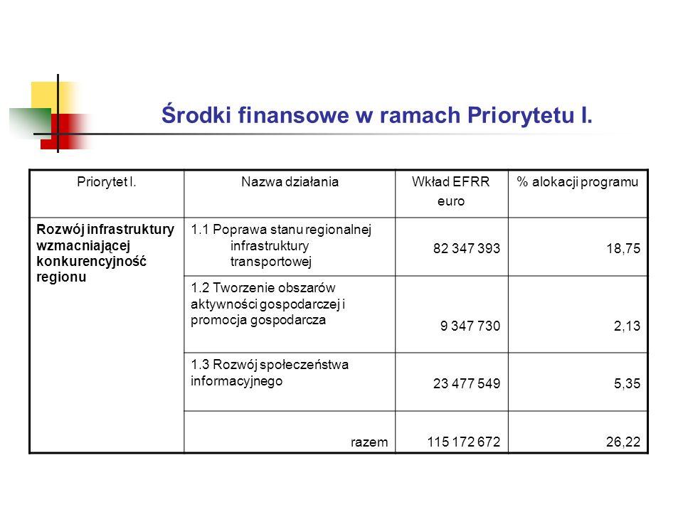 Środki finansowe w ramach Priorytetu I.
