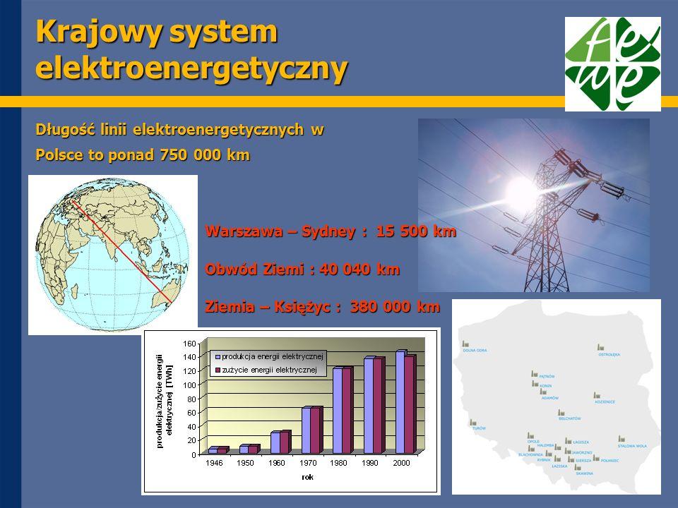 Krajowy system elektroenergetyczny Warszawa – Sydney : 15 500 km Obwód Ziemi : 40 040 km Ziemia – Księżyc : 380 000 km Długość linii elektroenergetycznych w Polsce to ponad 750 000 km