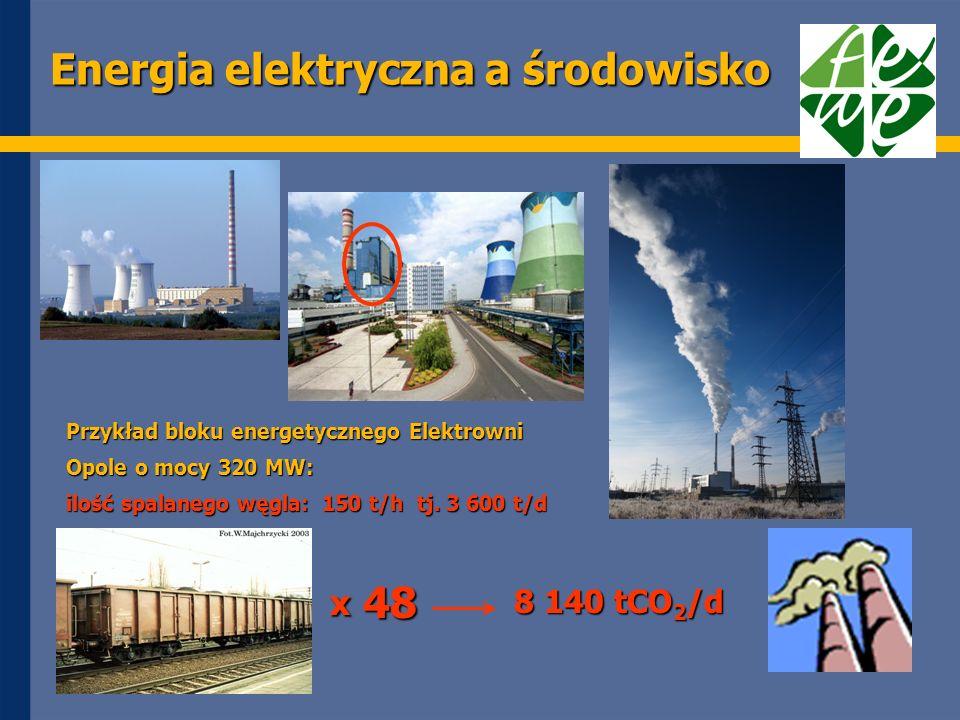 Energia elektryczna a środowisko Przykład bloku energetycznego Elektrowni Opole o mocy 320 MW: ilość spalanego węgla: 150 t/h tj.