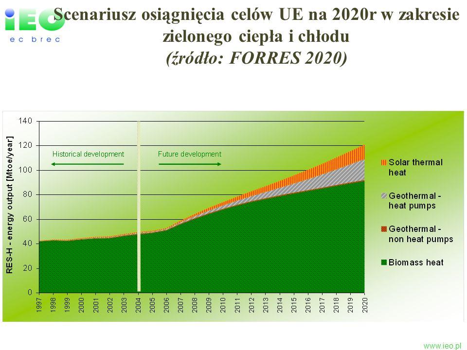 www.ieo.pl Scenariusz osiągnięcia celów UE na 2020r w zakresie zielonego ciepła i chłodu (źródło: FORRES 2020)