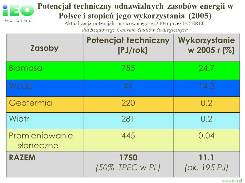 www.ieo.pl Potencjał techniczny odnawialnych zasobów energii w Polsce i stopień jego wykorzystania (2005) Aktualizacja potencjału oszacowanego w 2004r