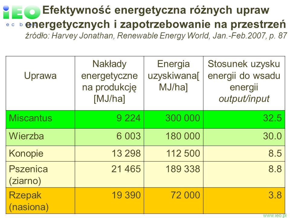 www.ieo.pl Efektywność energetyczna różnych upraw energetycznych i zapotrzebowanie na przestrzeń źródło: Harvey Jonathan, Renewable Energy World, Jan.