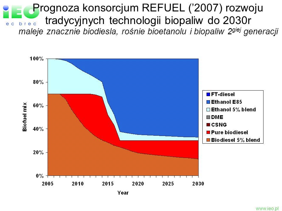 www.ieo.pl Prognoza konsorcjum REFUEL (2007) rozwoju tradycyjnych technologii biopaliw do 2030r maleje znacznie biodiesla, rośnie bioetanolu i biopali
