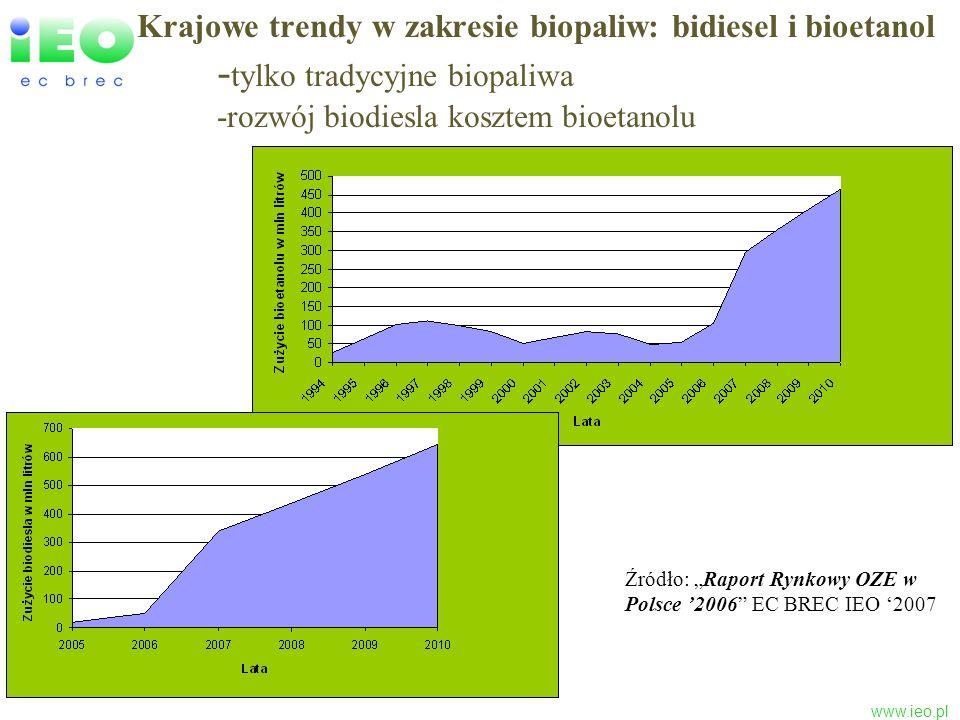www.ieo.pl Krajowe trendy w zakresie biopaliw: bidiesel i bioetanol - tylko tradycyjne biopaliwa -rozwój biodiesla kosztem bioetanolu Źródło: Raport R