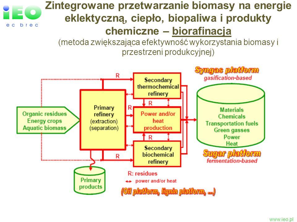 www.ieo.pl Zintegrowane przetwarzanie biomasy na energie eklektyczną, ciepło, biopaliwa i produkty chemiczne – biorafinacja (metoda zwiększająca efekt