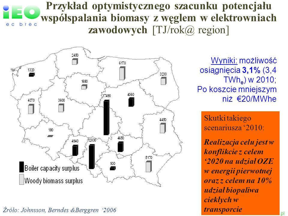 www.ieo.pl Przykład optymistycznego szacunku potencjału współspalania biomasy z węglem w elektrowniach zawodowych [TJ/rok@ region] Źróło: Johnsson, Be