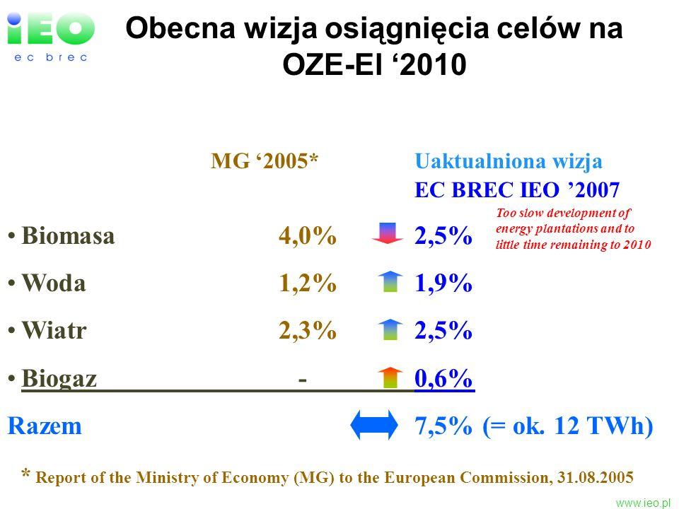www.ieo.pl Obecna wizja osiągnięcia celów na OZE-El 2010 MG 2005*Uaktualniona wizja EC BREC IEO 2007 Biomasa4,0%2,5% Woda1,2%1,9% Wiatr2,3%2,5% Biogaz