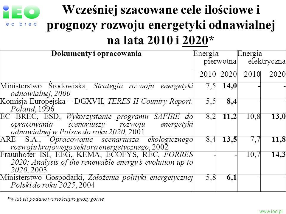 www.ieo.pl Wcześniej szacowane cele ilościowe i prognozy rozwoju energetyki odnawialnej na lata 2010 i 2020* Dokumenty i opracowaniaEnergia pierwotna
