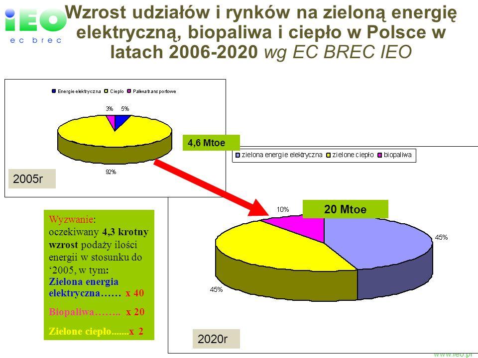 www.ieo.pl Wzrost udziałów i rynków na zieloną energię elektryczną, biopaliwa i ciepło w Polsce w latach 2006-2020 wg EC BREC IEO 4,6 Mtoe 20 Mtoe 200