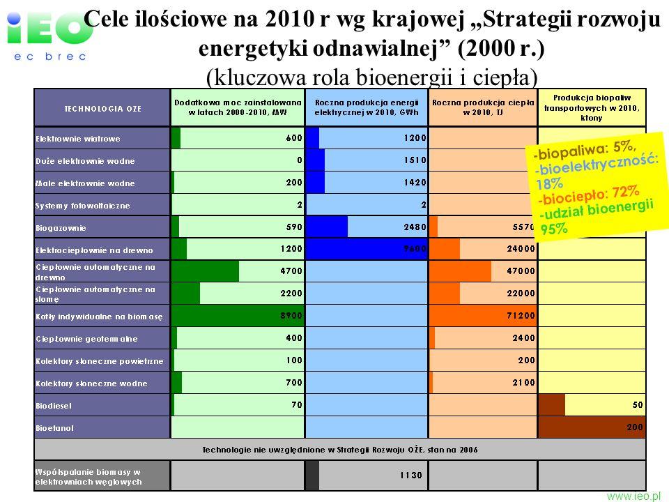 www.ieo.pl Cele ilościowe na 2010 r wg krajowej Strategii rozwoju energetyki odnawialnej (2000 r.) (kluczowa rola bioenergii i ciepła) -biopaliwa: 5%,