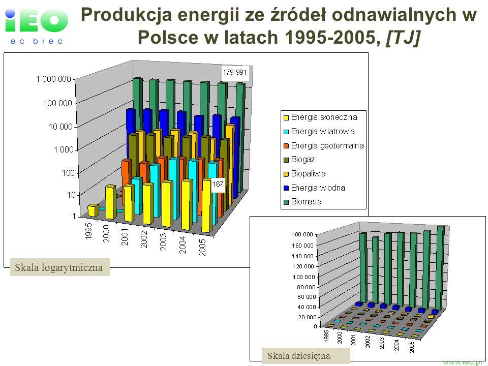 www.ieo.pl Produkcja energii ze źródeł odnawialnych w Polsce w latach 1995-2005, [TJ] Skala logarytmiczna Skala dziesiętna