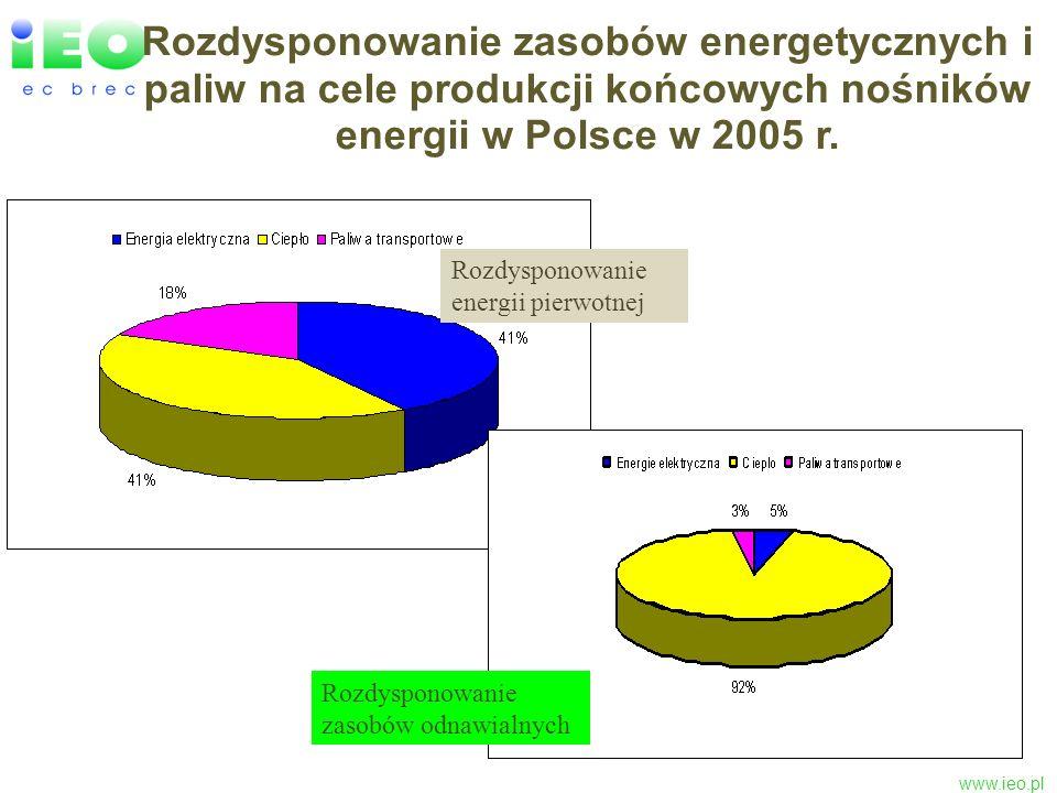 www.ieo.pl Rozdysponowanie odnawialnych zasobów energii w UE na cele produkcji energii elektrycznej, ciepła i biopaliw transportowych wg RES Road Map2007 Udział końcowych nośników z OZE w UE w 2004 r.