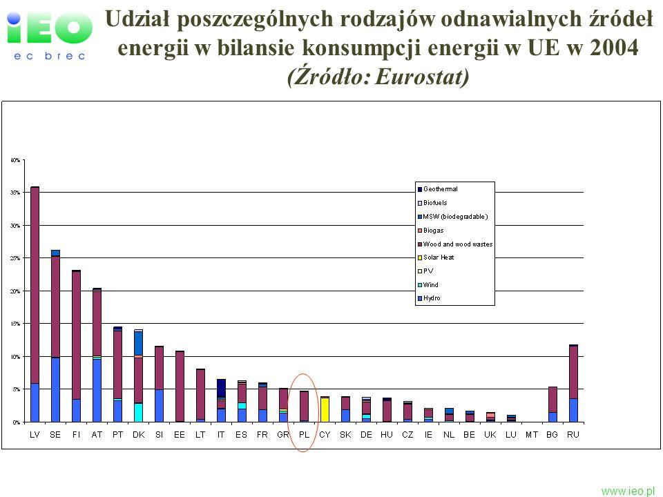 www.ieo.pl Uśrednione koszty zielnego ciepła i energii elektrycznej oraz biopaliw na tle cen konwencjonalnych nośników energii w (/MWh), źródło RES Road Map 2007