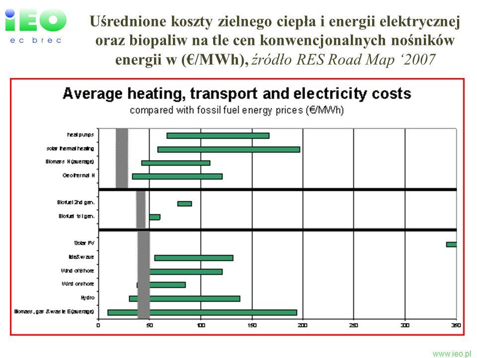 www.ieo.pl Uśrednione koszty zielnego ciepła i energii elektrycznej oraz biopaliw na tle cen konwencjonalnych nośników energii, z uwzględnieniem kosztów zewnętrznych, w (/MWh), źródło RES Road Map 2007