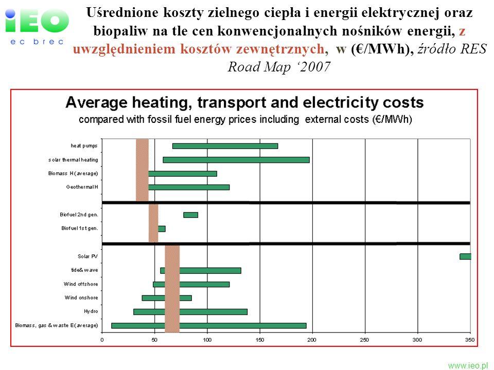 www.ieo.pl Dochód brutto [zł/ha*rok] z uprawy wierzby energetycznej (W) i upraw wykorzystywanych do produkcji biodiesla i bioetanolu (z uwzględnieniem dopłat obszarowych WPR) Silna promocja biopaliw 1 szej generacji stanowi konkurencję dla pozyskania biomasy na cele produkcji energii elektrycznej i ciepła