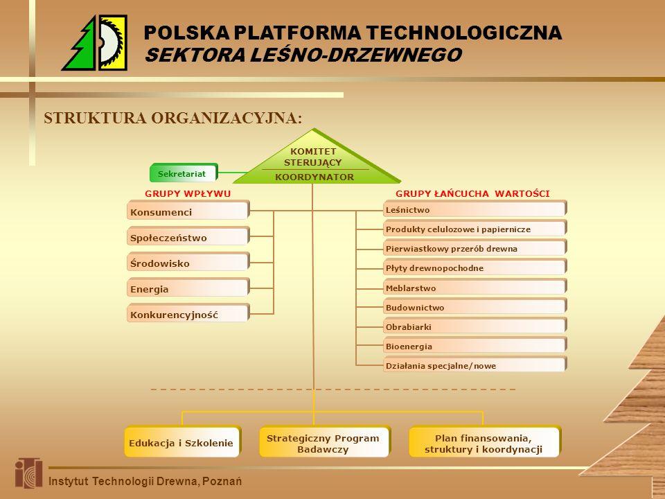 STRUKTURA ORGANIZACYJNA: Instytut Technologii Drewna, Poznań POLSKA PLATFORMA TECHNOLOGICZNA SEKTORA LEŚNO-DRZEWNEGO KOORDYNATOR KOMITET STERUJĄCY Sek
