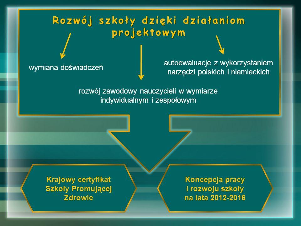 Rozwój szkoły dzięki działaniom projektowym wymiana doświadczeń autoewaluacje z wykorzystaniem narzędzi polskich i niemieckich rozwój zawodowy nauczyc