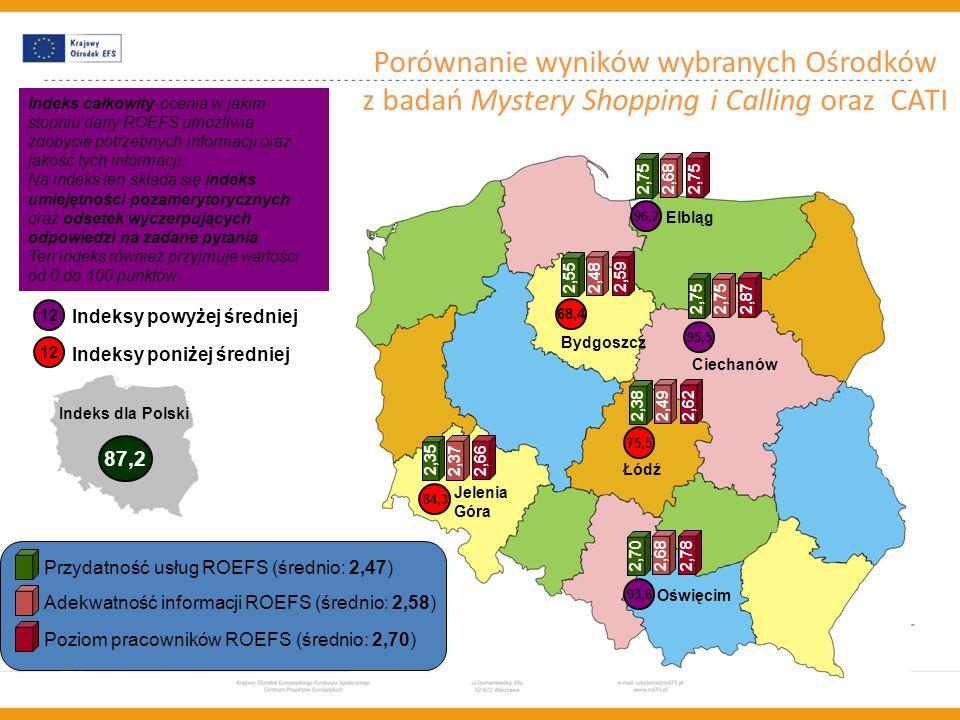 Szkolenie współfinansowane w ramach Unii Europejskiej w ramach Europejskiego Funduszu Społecznego Porównanie wyników wybranych Ośrodków z badań Myster