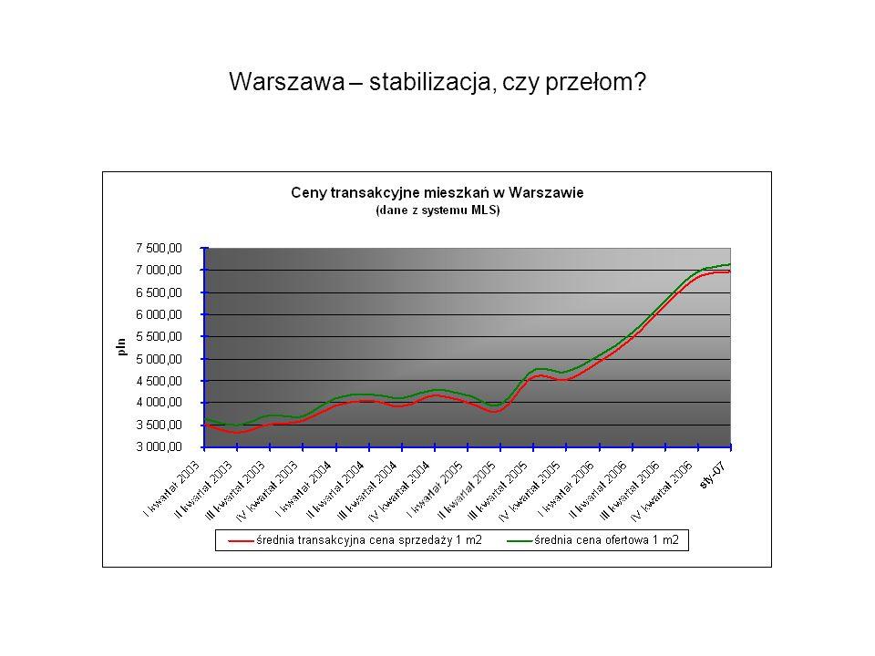 Warszawa – stabilizacja, czy przełom