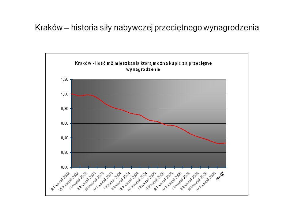 Kraków – historia siły nabywczej przeciętnego wynagrodzenia