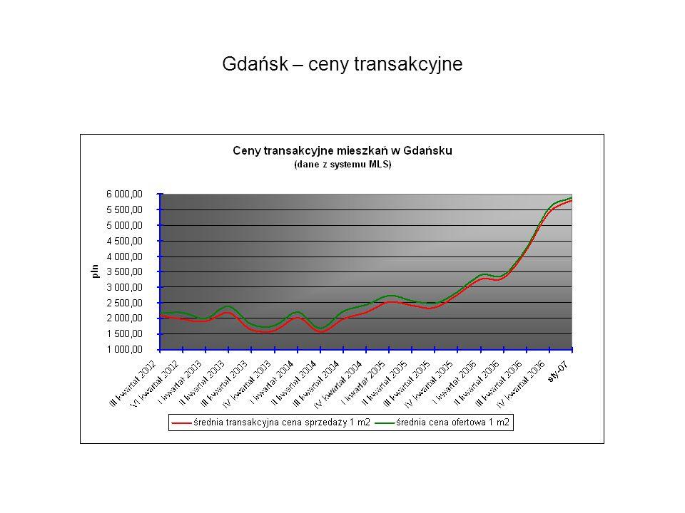 Gdańsk – ceny transakcyjne