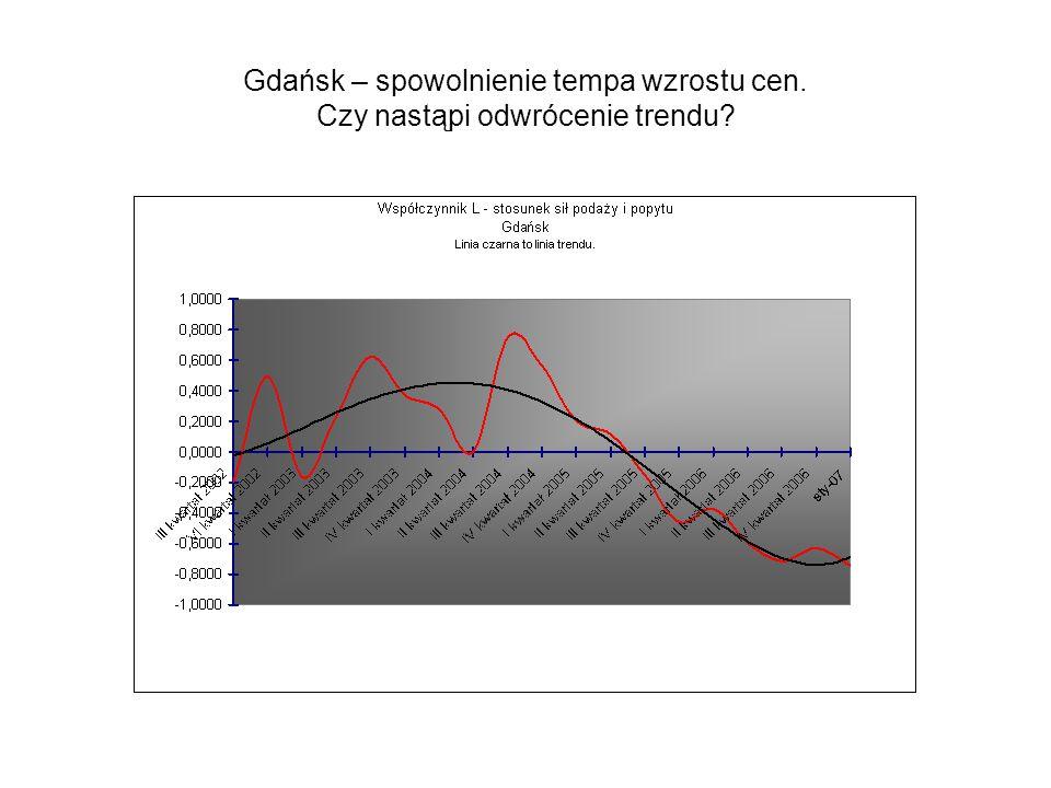 Gdańsk – spowolnienie tempa wzrostu cen. Czy nastąpi odwrócenie trendu