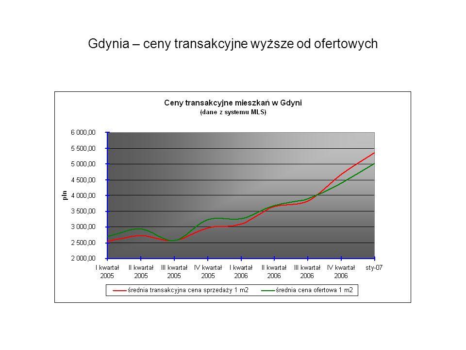 Gdynia – ceny transakcyjne wyższe od ofertowych
