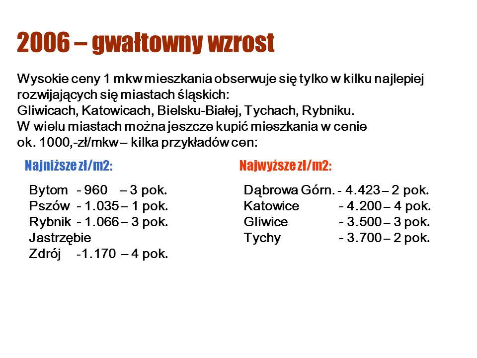 Wysokie ceny 1 mkw mieszkania obserwuje się tylko w kilku najlepiej rozwijających się miastach śląskich: Gliwicach, Katowicach, Bielsku-Białej, Tychach, Rybniku.