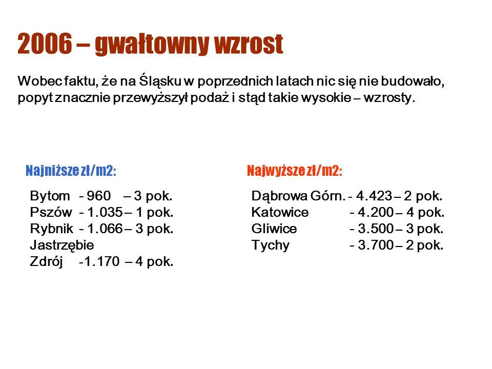 Wobec faktu, że na Śląsku w poprzednich latach nic się nie budowało, popyt znacznie przewyższył podaż i stąd takie wysokie – wzrosty.