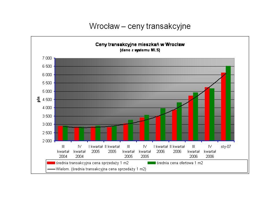 Wrocław – ceny transakcyjne