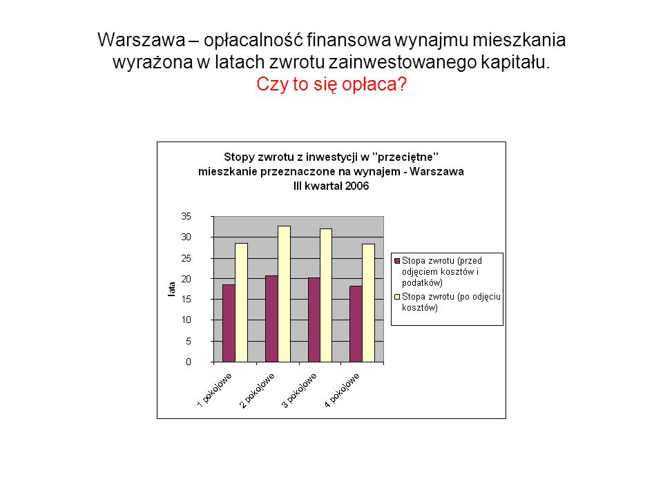 Warszawa – opłacalność finansowa wynajmu mieszkania wyrażona w latach zwrotu zainwestowanego kapitału.