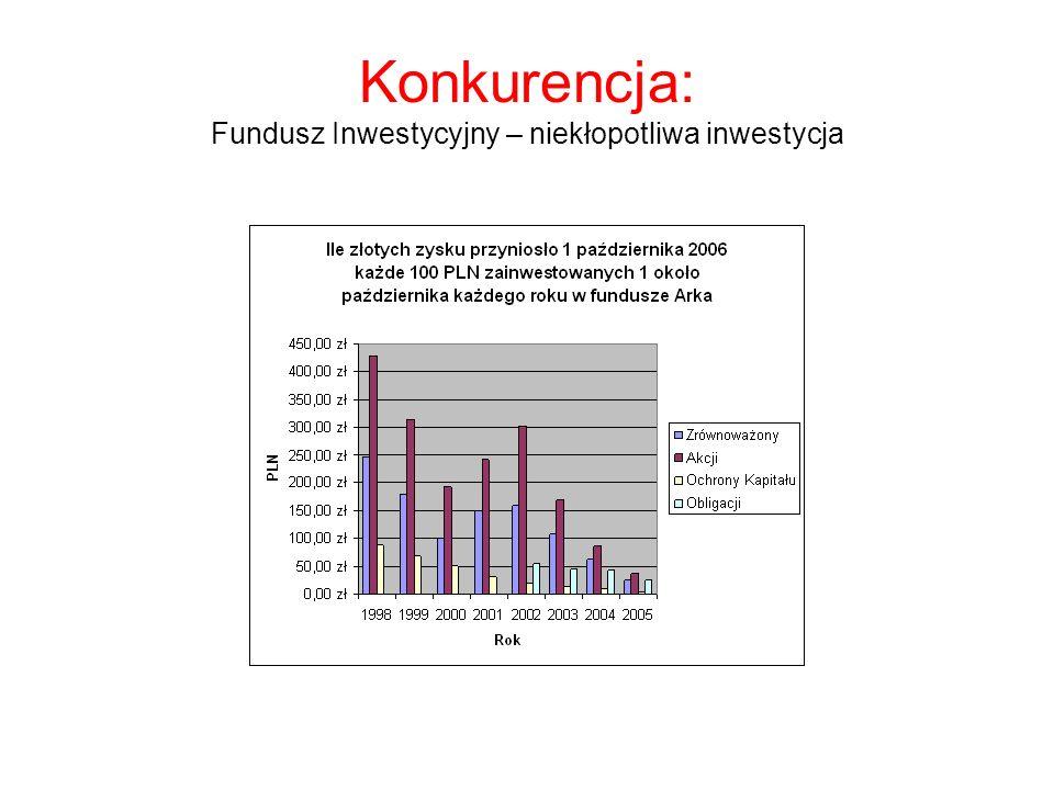 Warszawa – historia siły nabywczej przeciętnego wynagrodzenia
