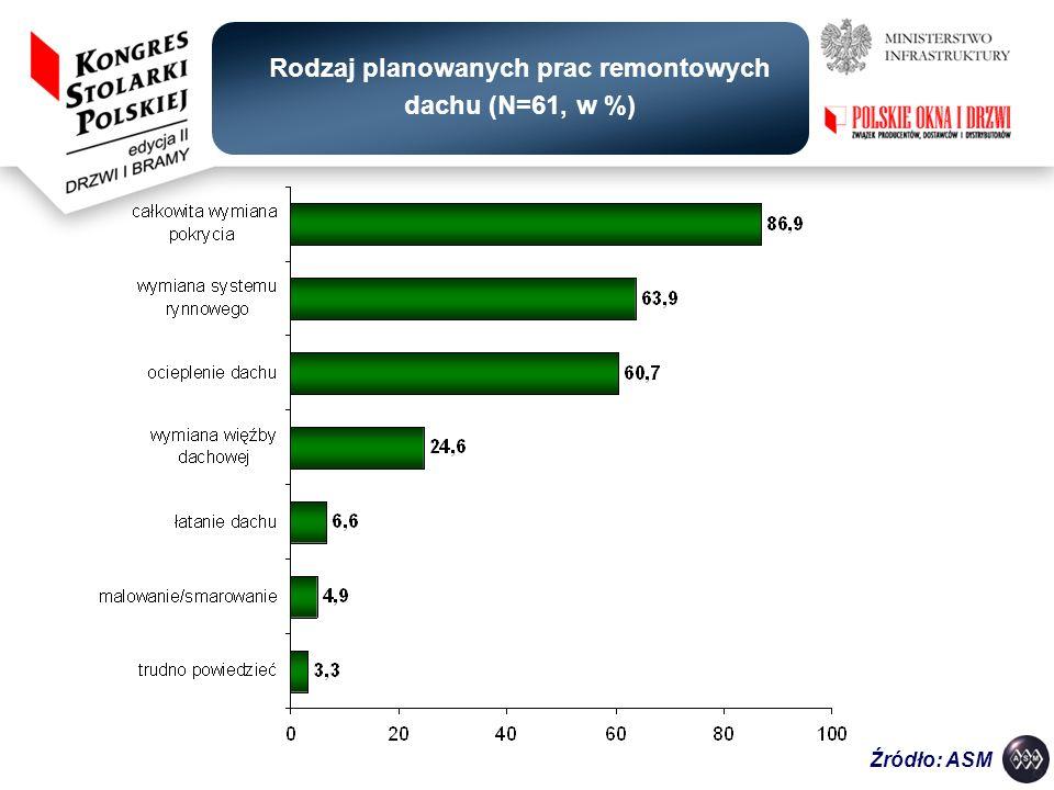 Źródło: ASM Rodzaj planowanych prac remontowych dachu (N=61, w %)